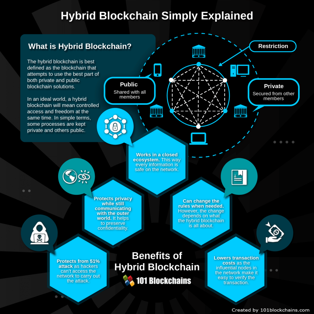 privé, publieke of hybrid_Blockchain