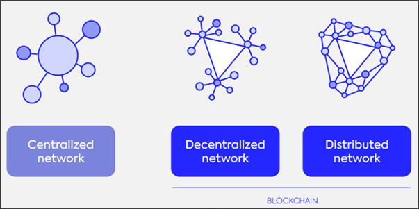 decentraliseerde of gedistribueerde blockchain
