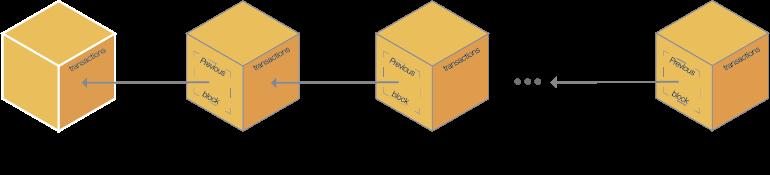 Genesis block