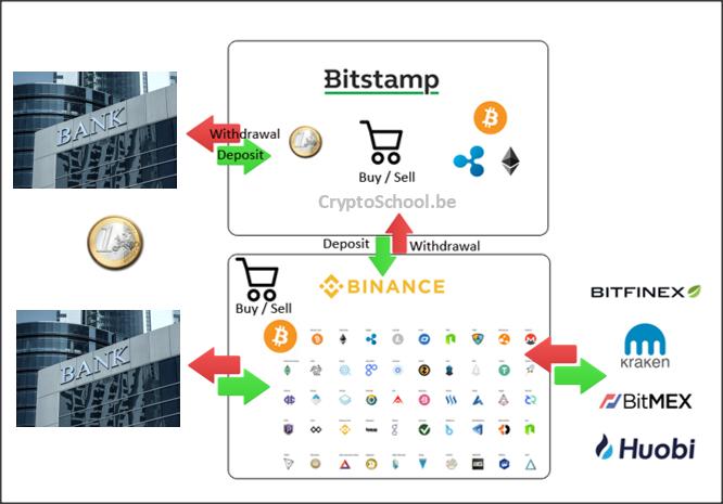 spot exchange en derivative exchange