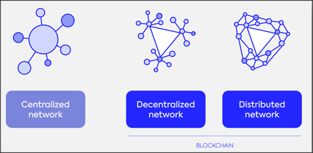 decentralized versus distributed blockchain