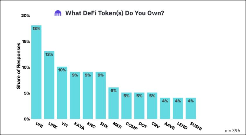 populairste defi tokens 2020