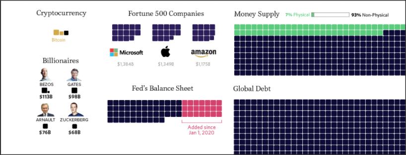 Bitcoin versus al het geld in de wereld